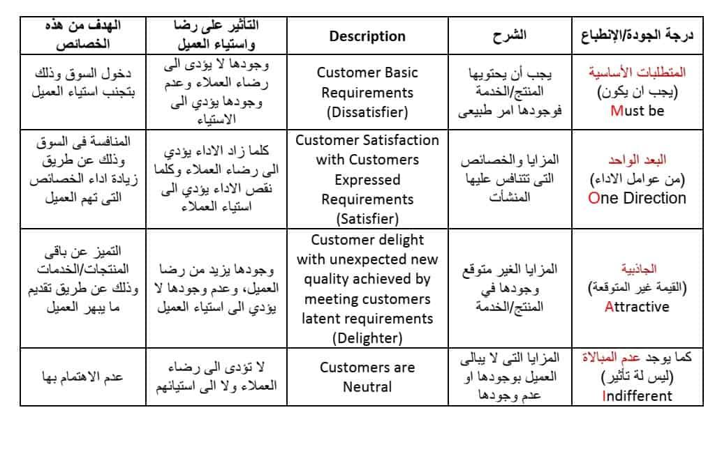 نموذج استبيان رضا العملاء Pdf باستخدام برنامج كانو