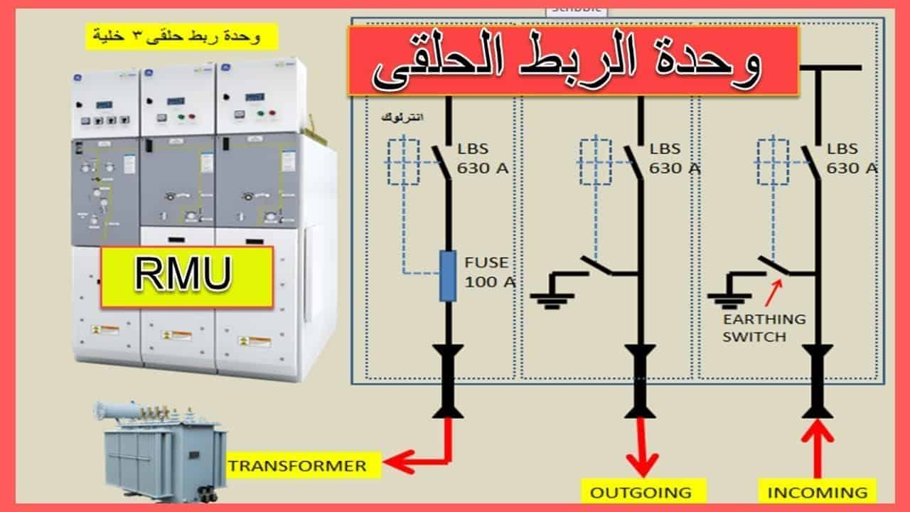 شرح ring main unit