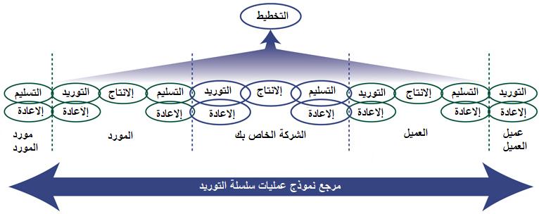 إدارة سلسلة التوريد pdf